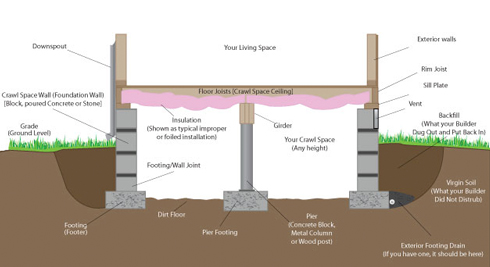 Crawl Space Repairs